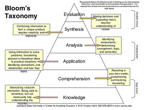 Approaches to lesson planning